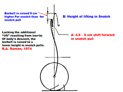 Snatch pull diagram