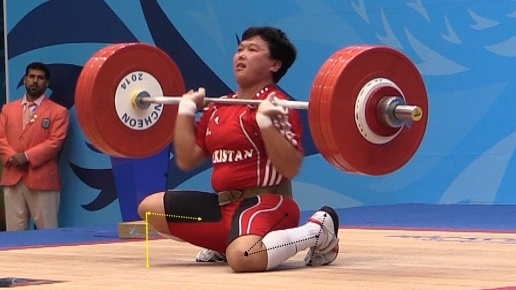 In this photo the leg spring mechanism of this female weightlifter as in the previous example, releases such that hip knee, ankle and feet bend to redistribute and dissipate the mechanical energy of the body and the barbell. Joints bend, muscles, tendons and ligaments elongate elastically. These same tissues absorb the force of the falling barbell, only to recoil so that the forces are not concentrated in the joints.