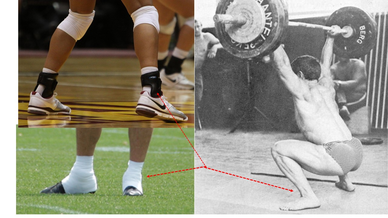 """Three examples of preparing the ankle relative to radically differing philosophies of ankle stability. Upper left female volleyball player on the court wearing low cut volleyball shoes. The athlete has ankle braces to support joints and presumably to prevent injury. Lower left phot of a football player with ankles heavily taped to shoes forming a unified bond from lower portion of shin across the arch of the foot to the heel. Unlike literature from the American medical and athletic training communities, the weightlifting literature is devoid of the term """"ankle stability'. The photo on lower right of David Rigert (Kono photo) playing around in the gym snatching 130 kg in bare feet."""